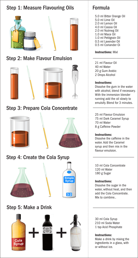 Home made soda syrup recipe graphic (cola)